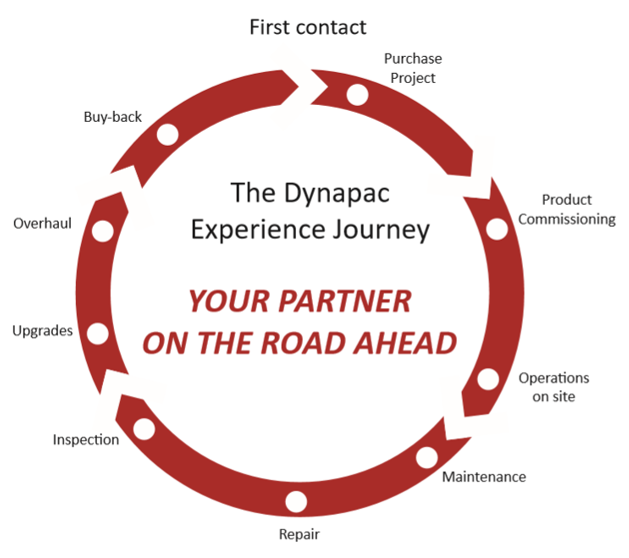 The Dynapac Experience Journey